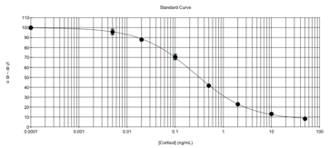 EA85 Typical Standard Curve