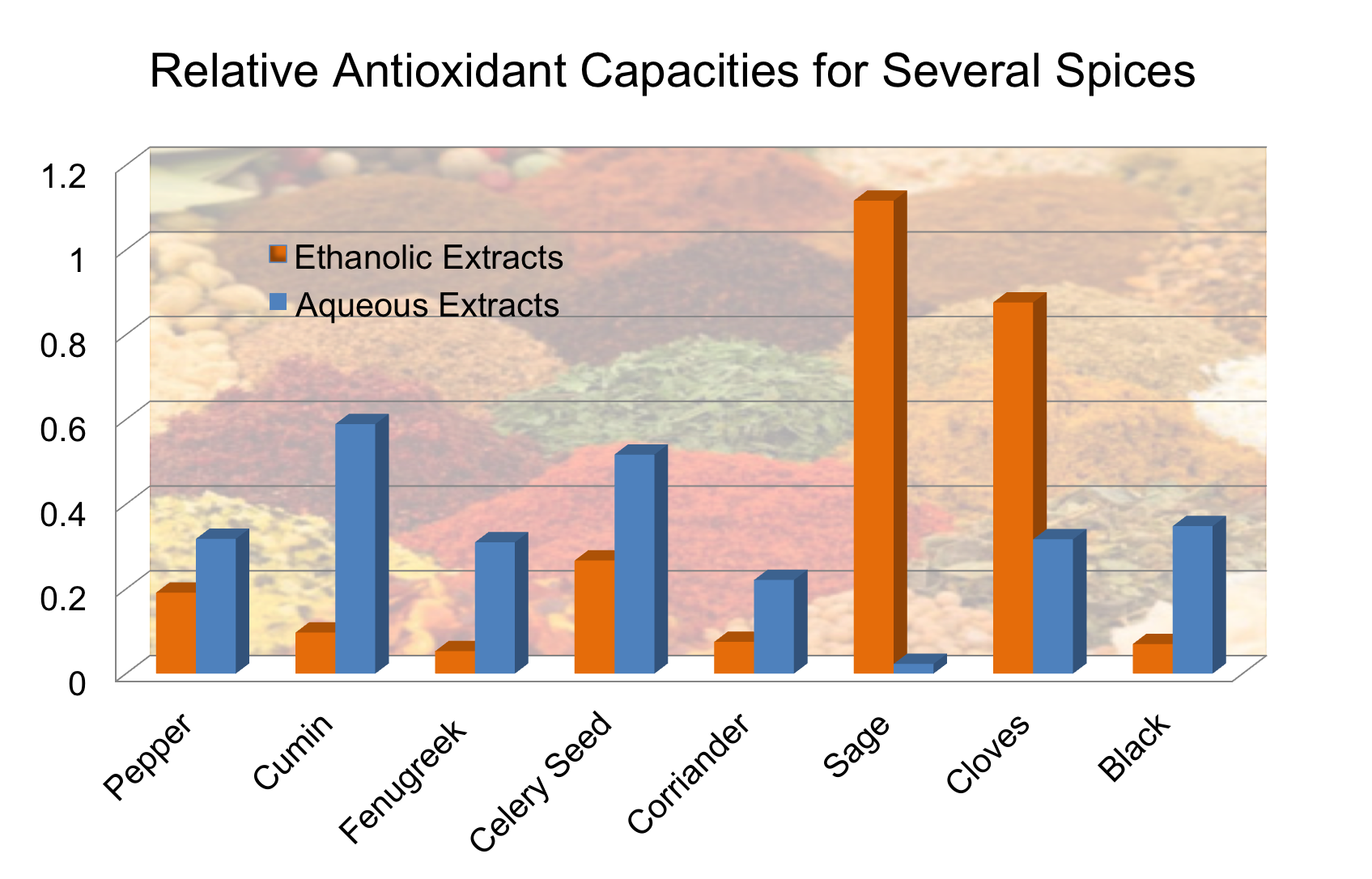 Relative Antioxidant Power of Spices